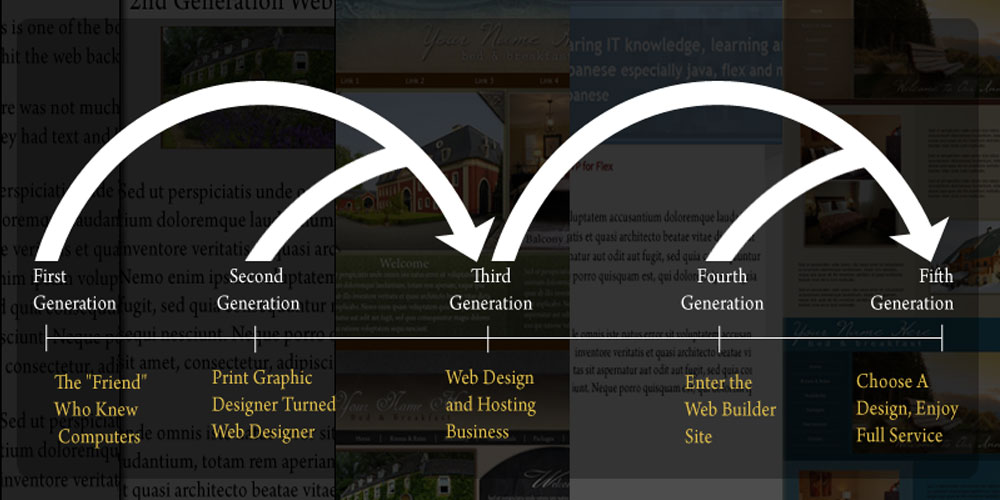 evolution of web design image