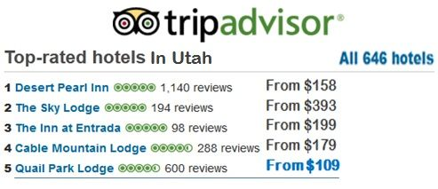 TripAdvisor Rating of Quail Park Lodge in Kanab, UT