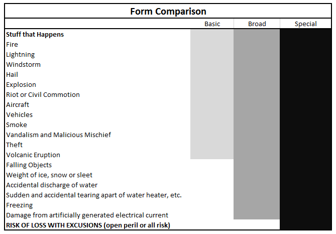 A side by side comparison of insurance coverage forms