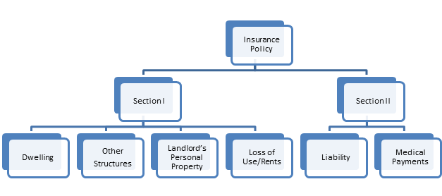 Landlords Insurance Coverage