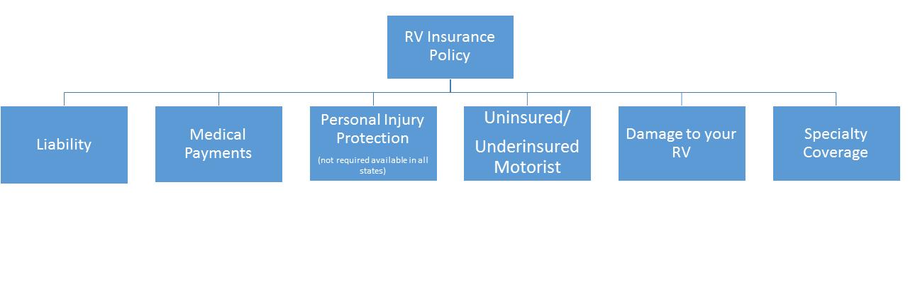 RV Insurance Coverage