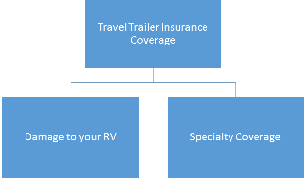 Insurance for Travel Trailers and Fifth Wheels